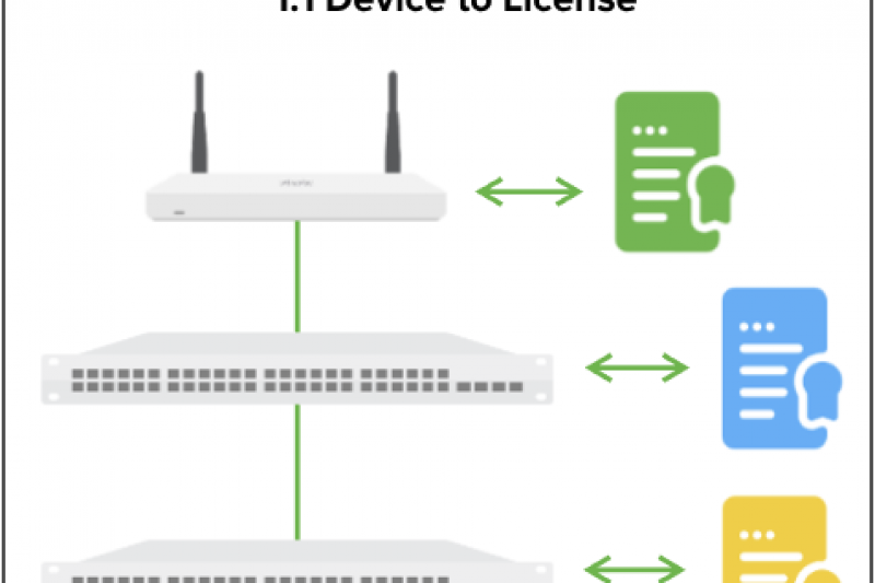Cisco Meraki : Per-Device licensing (PDL)