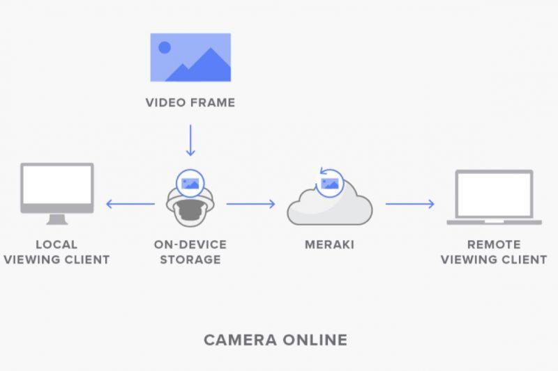 """Cisco Meraki lance """"Cloud Archive"""" pour ses caméras"""
