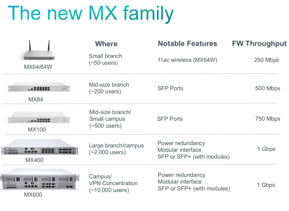 Cisco Meraki MX Routeurs - Comparaison 2015