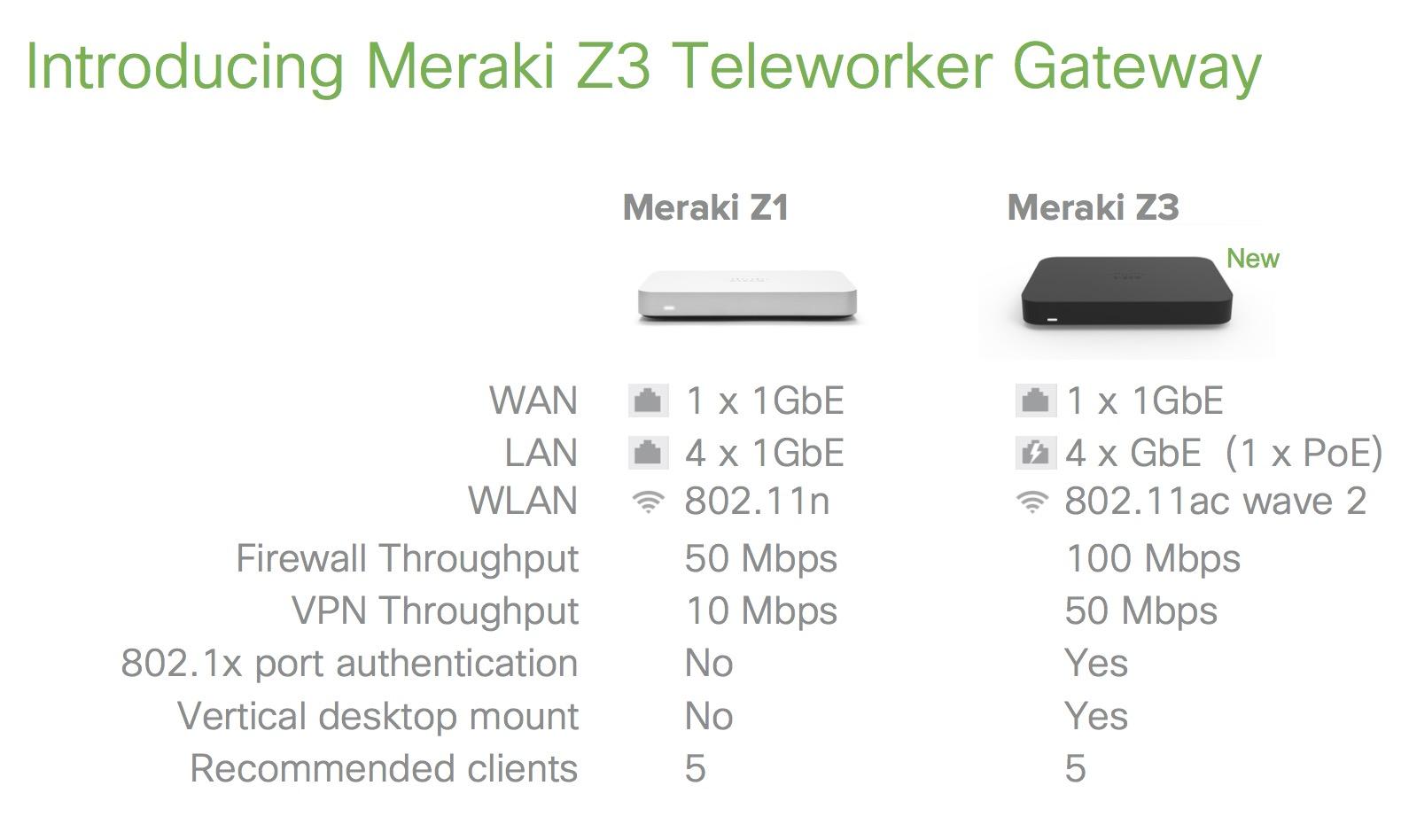 Cisco Meraki Z3 : la nouvelle passerelle Teleworker