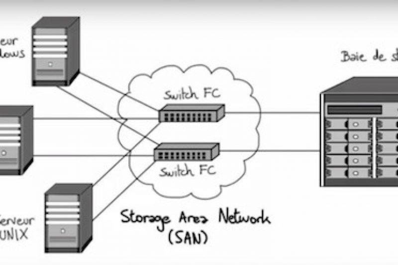 Comprendre le stockage (SAN, NAS, DAS et Cloud)