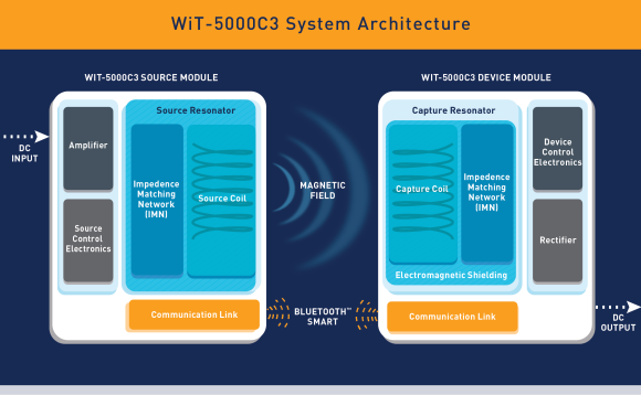 WiT-5000C3-System-Architecture1-e1429128000562