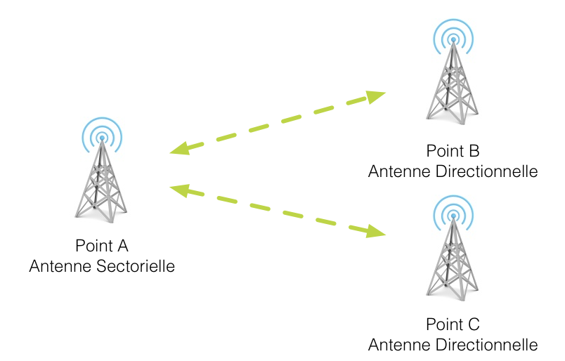 Wifi PTMP - Point to Multipoint